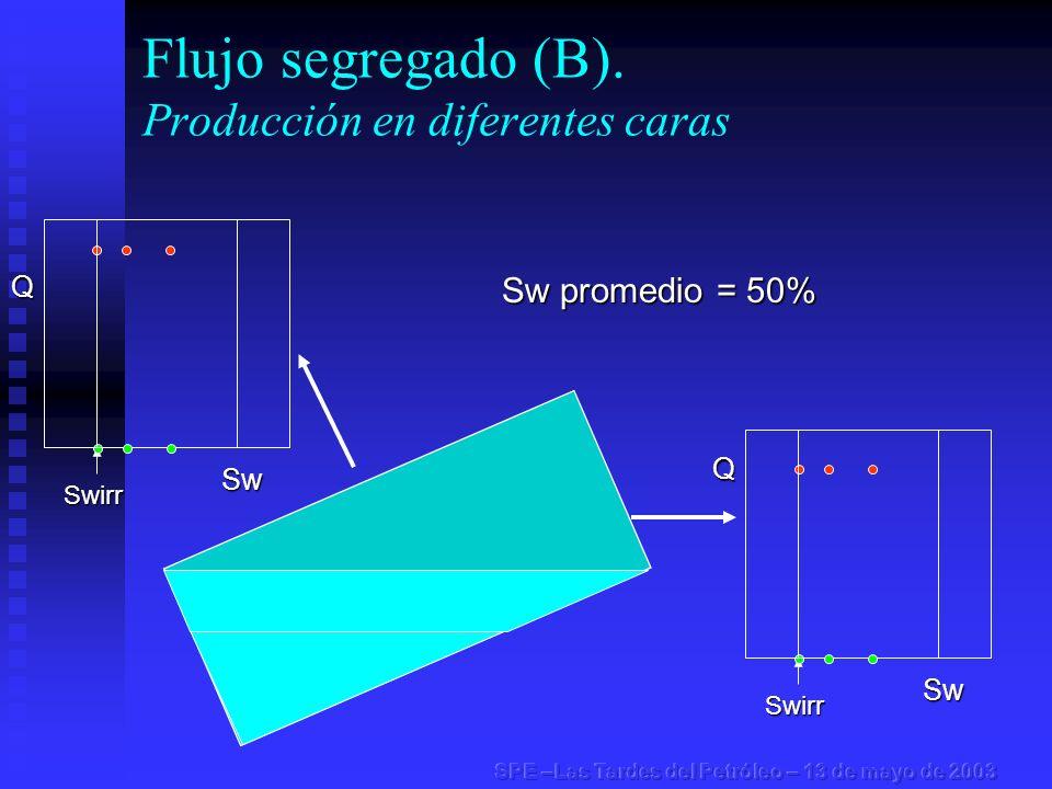 Flujo segregado (B). Producción en diferentes caras Swirr Swirr Sw promedio = 50% Q Sw Q Sw