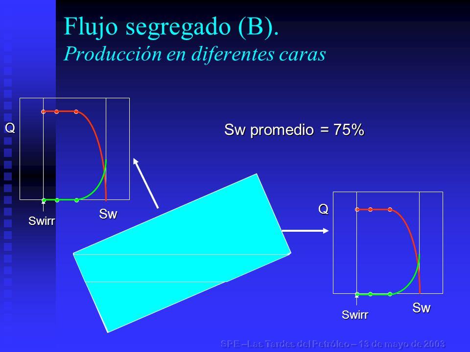 Flujo segregado (B). Producción en diferentes caras Swirr Swirr Sw promedio = 75% Q Sw Q Sw