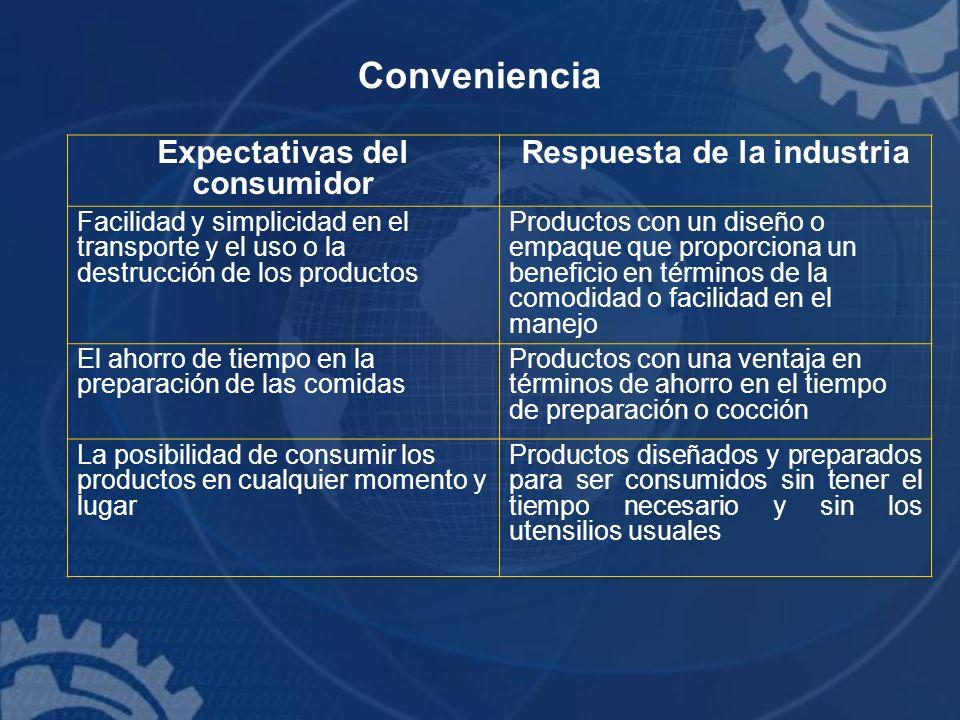 Conveniencia Expectativas del consumidor Respuesta de la industria Facilidad y simplicidad en el transporte y el uso o la destrucción de los productos