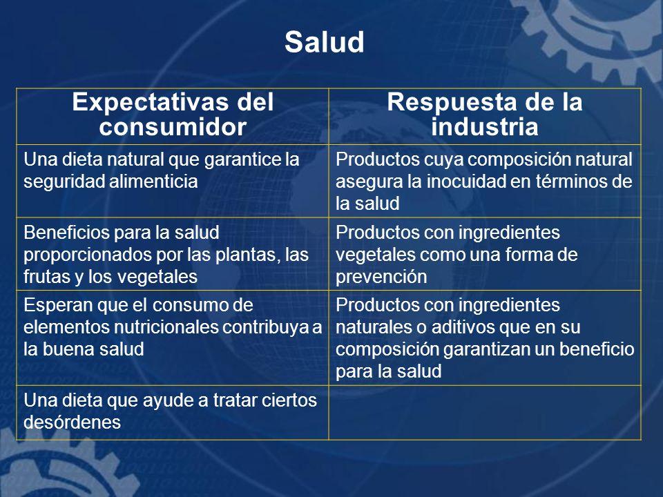 Salud Expectativas del consumidor Respuesta de la industria Una dieta natural que garantice la seguridad alimenticia Productos cuya composición natura