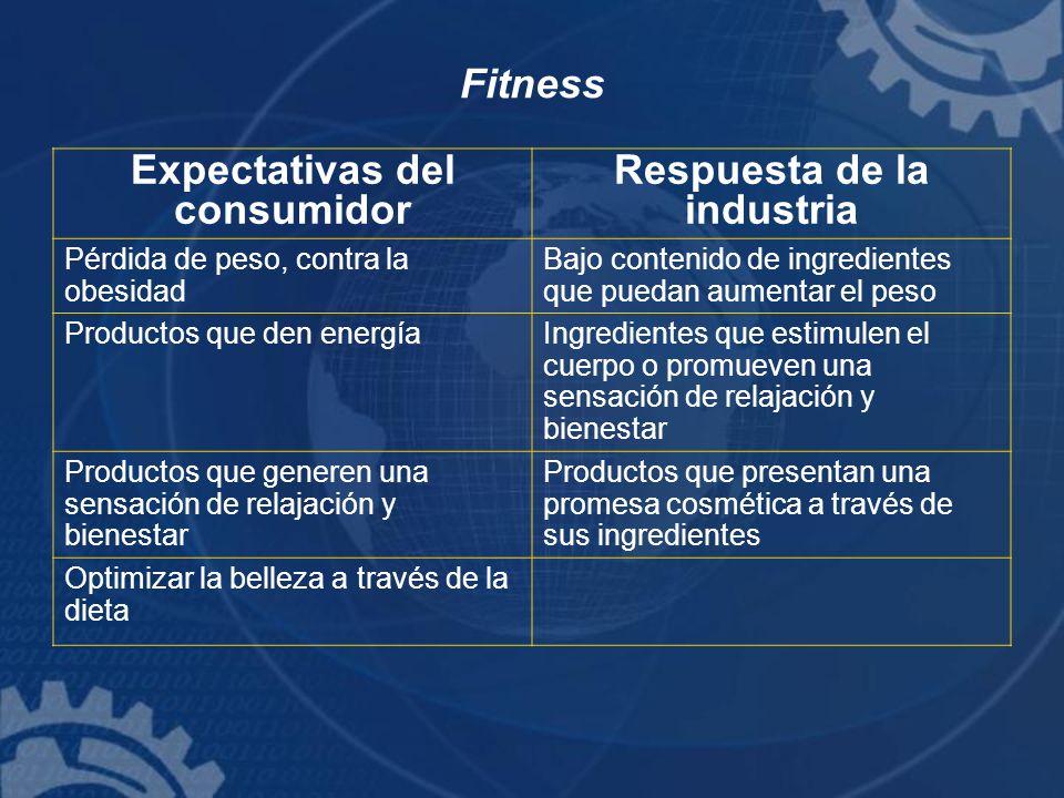 Fitness Expectativas del consumidor Respuesta de la industria Pérdida de peso, contra la obesidad Bajo contenido de ingredientes que puedan aumentar e