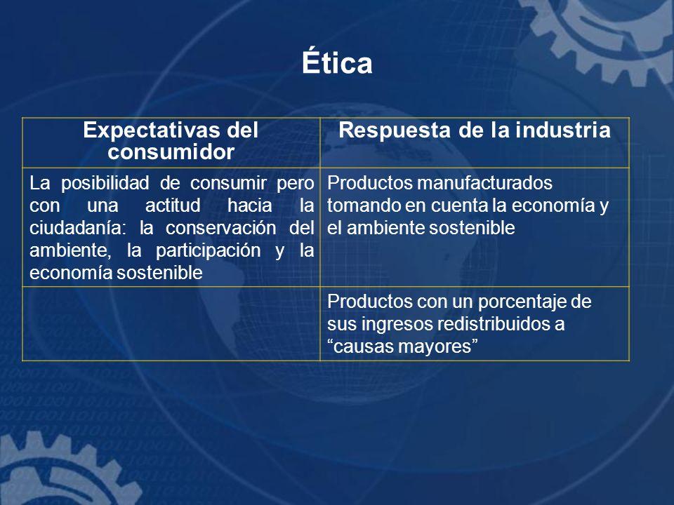 Ética Expectativas del consumidor Respuesta de la industria La posibilidad de consumir pero con una actitud hacia la ciudadanía: la conservación del a