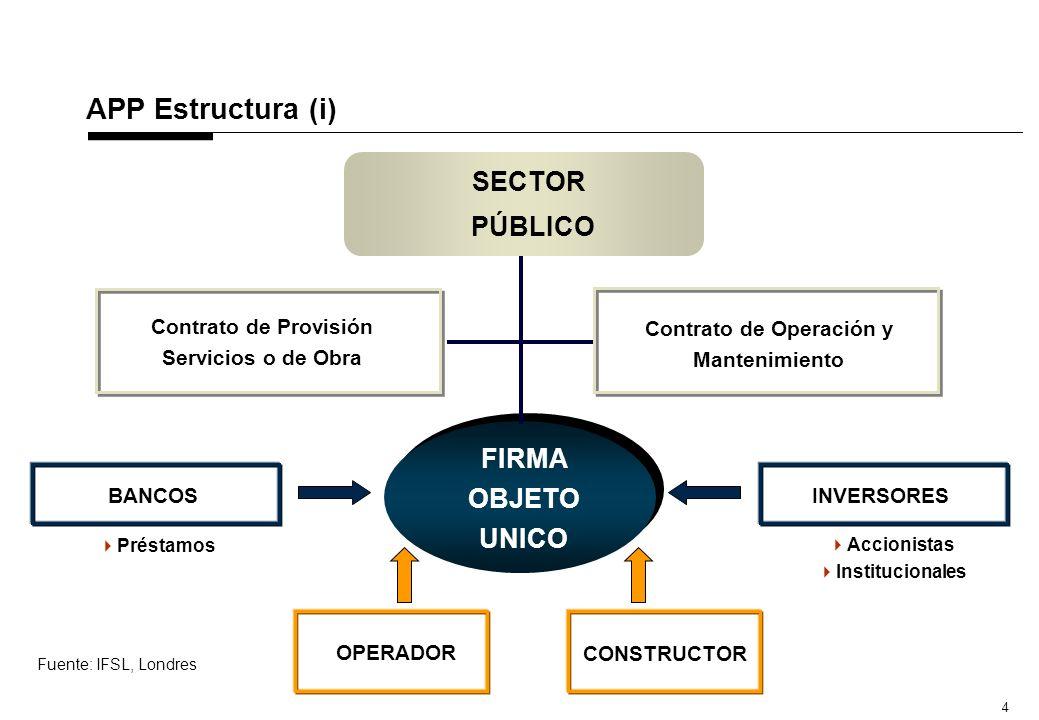 2 Definición Asociación Público Privada (APP) La Asociación Público-Privada (APP) es un proceso bajo el cual el sector público contrata al sector privado para que le provea servicios de calidad previamente determinada, asociados al Diseño, Construcción, Financiamiento, Operación y Mantenimiento de un activo a desarrollar.