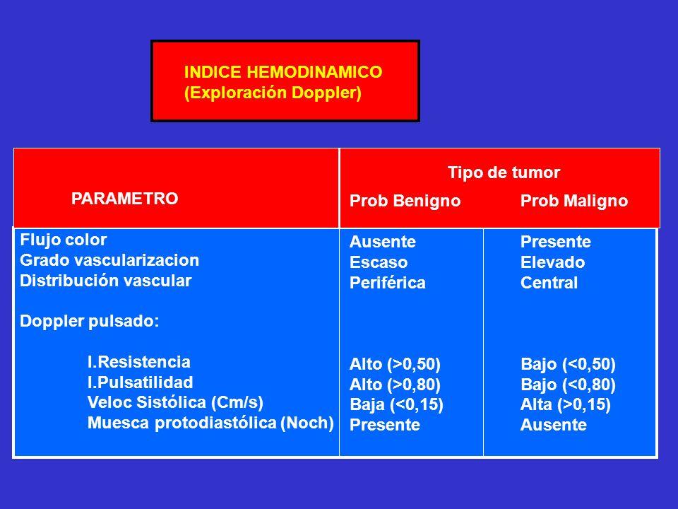 INDICE HEMODINAMICO (Exploración Doppler) PARAMETRO Flujo color Grado vascularizacion Distribución vascular Doppler pulsado: I.Resistencia I.Pulsatilidad Veloc Sistólica (Cm/s) Muesca protodiastólica (Noch) Prob Benigno Ausente Escaso Periférica Alto (>0,50) Alto (>0,80) Baja (<0,15) Presente Prob Maligno Presente Elevado Central Bajo (<0,50) Bajo (<0,80) Alta (>0,15) Ausente Tipo de tumor