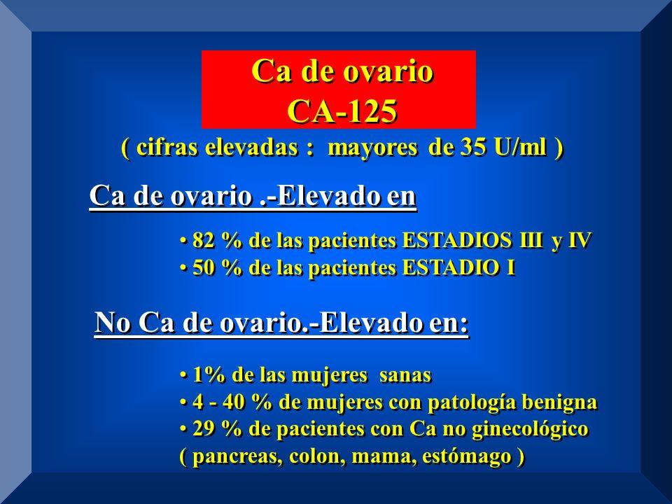 Ca de ovario CA-125 ( cifras elevadas : mayores de 35 U/ml ) Ca de ovario CA-125 ( cifras elevadas : mayores de 35 U/ml ) 82 % de las pacientes ESTADIOS III y IV 50 % de las pacientes ESTADIO I 1% de las mujeres sanas 4 - 40 % de mujeres con patología benigna 29 % de pacientes con Ca no ginecológico ( pancreas, colon, mama, estómago ) 82 % de las pacientes ESTADIOS III y IV 50 % de las pacientes ESTADIO I 1% de las mujeres sanas 4 - 40 % de mujeres con patología benigna 29 % de pacientes con Ca no ginecológico ( pancreas, colon, mama, estómago ) Ca de ovario.-Elevado en No Ca de ovario.-Elevado en:
