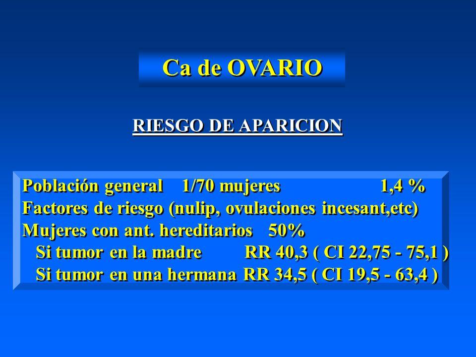 Ca de OVARIO RIESGO DE APARICION Población general 1/70 mujeres 1,4 % Factores de riesgo (nulip, ovulaciones incesant,etc) Mujeres con ant. hereditari