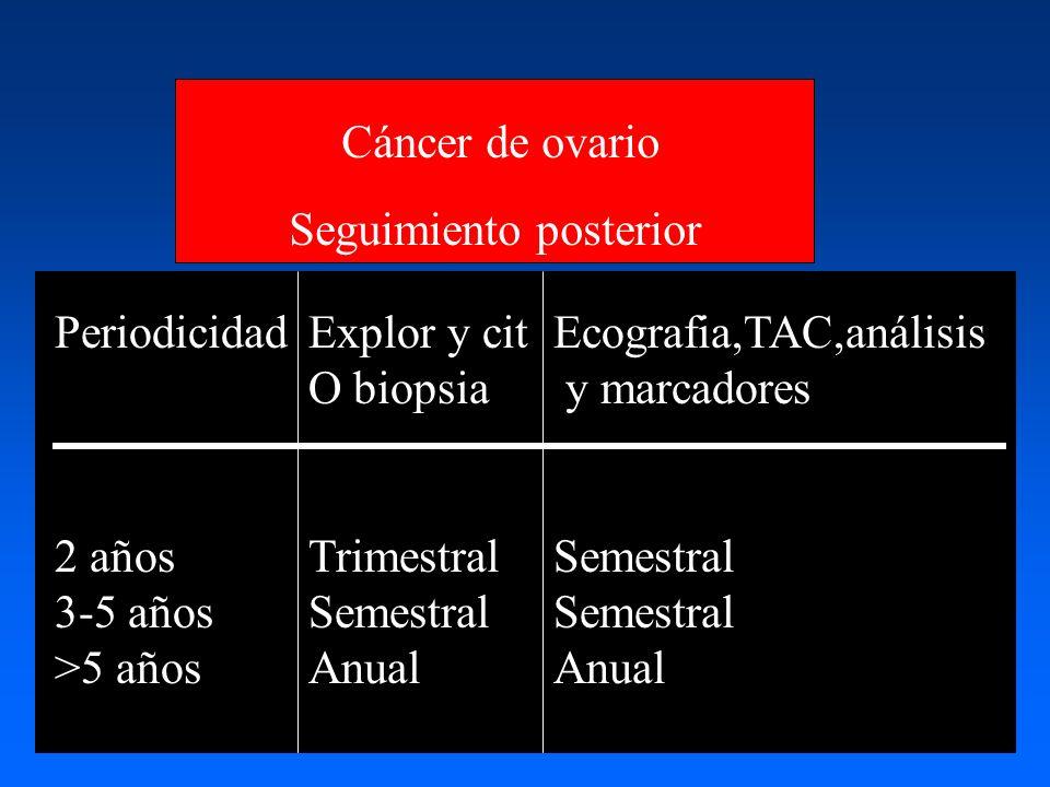 Seguimiento posterior Periodicidad 2 años 3-5 años >5 años Explor y cit O biopsia Trimestral Semestral Anual Ecografia,TAC,análisis y marcadores Semestral Anual