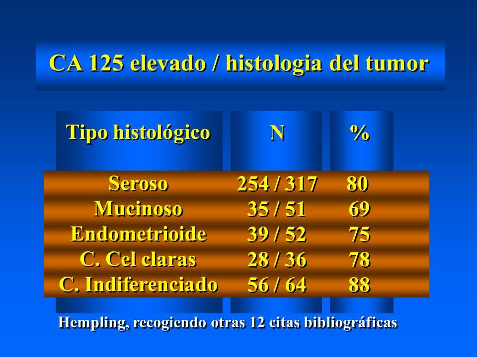 CA 125 elevado / histologia del tumor Tipo histológico Seroso Mucinoso Endometrioide C.
