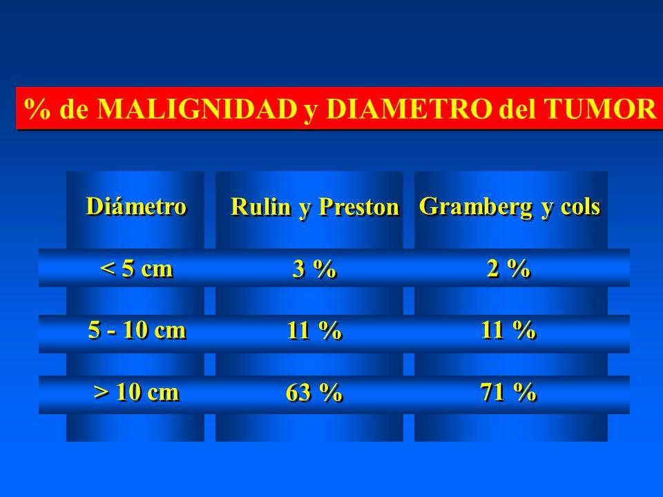 % de MALIGNIDAD y DIAMETRO del TUMOR Rulin y Preston 3 % 11 % 63 % Rulin y Preston 3 % 11 % 63 % Gramberg y cols 2 % 11 % 71 % Gramberg y cols 2 % 11 % 71 % Diámetro < 5 cm 5 - 10 cm > 10 cm Diámetro < 5 cm 5 - 10 cm > 10 cm