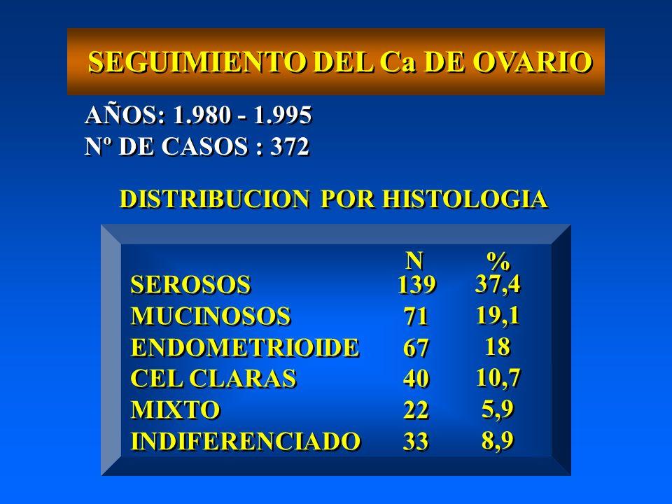 SEGUIMIENTO DEL Ca DE OVARIO AÑOS: 1.980 - 1.995 Nº DE CASOS : 372 AÑOS: 1.980 - 1.995 Nº DE CASOS : 372 DISTRIBUCION POR HISTOLOGIA SEROSOS MUCINOSOS ENDOMETRIOIDE CEL CLARAS MIXTO INDIFERENCIADO SEROSOS MUCINOSOS ENDOMETRIOIDE CEL CLARAS MIXTO INDIFERENCIADO 139 71 67 40 22 33 139 71 67 40 22 33 37,4 19,1 18 10,7 5,9 8,9 37,4 19,1 18 10,7 5,9 8,9 N N % %