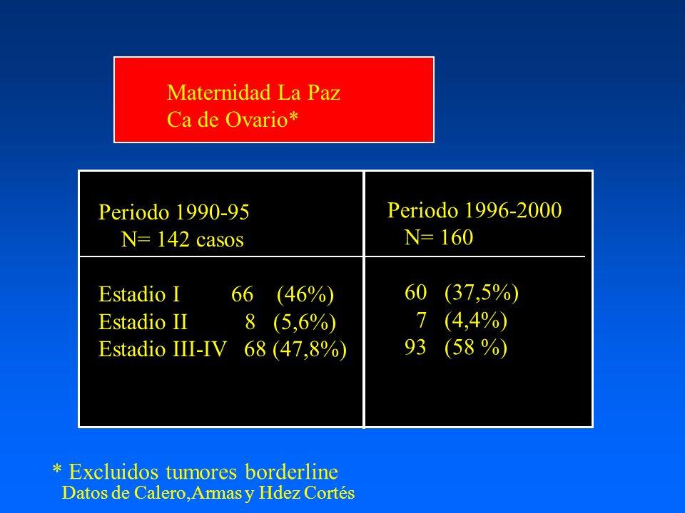 Maternidad La Paz Ca de Ovario* Periodo 1990-95 N= 142 casos Estadio I 66 (46%) Estadio II 8 (5,6%) Estadio III-IV 68 (47,8%) * Excluidos tumores bord