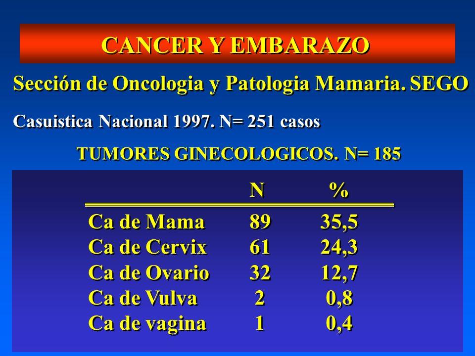 CANCER Y EMBARAZO Casuistica Nacional 1997. N= 251 casos Sección de Oncologia y Patologia Mamaria. SEGO TUMORES GINECOLOGICOS. N= 185 Ca de Mama Ca de