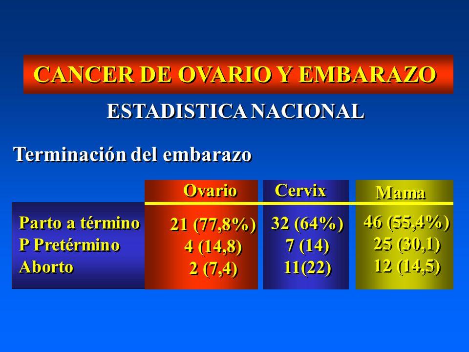 32 (64%) 7 (14) 11(22) 32 (64%) 7 (14) 11(22) 21 (77,8%) 4 (14,8) 2 (7,4) 21 (77,8%) 4 (14,8) 2 (7,4) 46 (55,4%) 25 (30,1) 12 (14,5) 46 (55,4%) 25 (30,1) 12 (14,5) CANCER DE OVARIO Y EMBARAZO Terminación del embarazo Ovario Cervix Mama Parto a término P Pretérmino Aborto Parto a término P Pretérmino Aborto ESTADISTICA NACIONAL