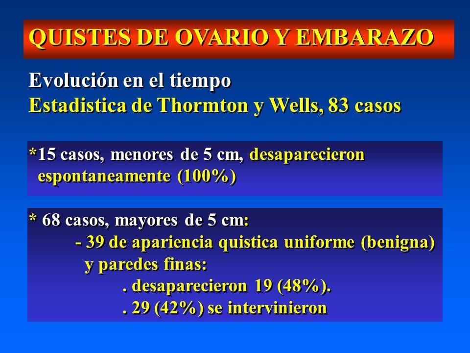 QUISTES DE OVARIO Y EMBARAZO Evolución en el tiempo Estadistica de Thormton y Wells, 83 casos *15 casos, menores de 5 cm, desaparecieron espontaneamente (100%) * 68 casos, mayores de 5 cm: - 39 de apariencia quistica uniforme (benigna) y paredes finas:.
