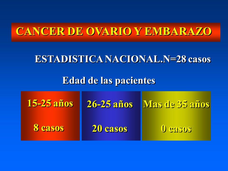 CANCER DE OVARIO Y EMBARAZO Edad de las pacientes 15-25 años 8 casos 15-25 años 8 casos 26-25 años 20 casos 26-25 años 20 casos Mas de 35 años 0 casos Mas de 35 años 0 casos ESTADISTICA NACIONAL.N=28 casos