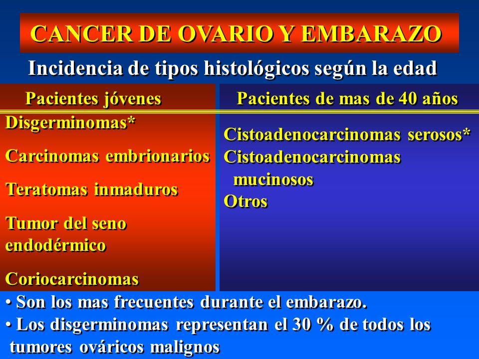 CANCER DE OVARIO Y EMBARAZO Incidencia de tipos histológicos según la edad Pacientes de mas de 40 años Cistoadenocarcinomas serosos* Cistoadenocarcinomas mucinosos Otros Cistoadenocarcinomas serosos* Cistoadenocarcinomas mucinosos Otros Pacientes jóvenes Son los mas frecuentes durante el embarazo.