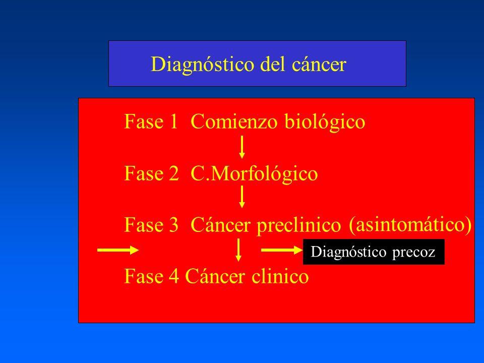 Diagnóstico del cáncer Fase 1 Comienzo biológico Fase 2 C.Morfológico Fase 3 Cáncer preclinico Fase 4 Cáncer clinico (asintomático) Diagnóstico precoz