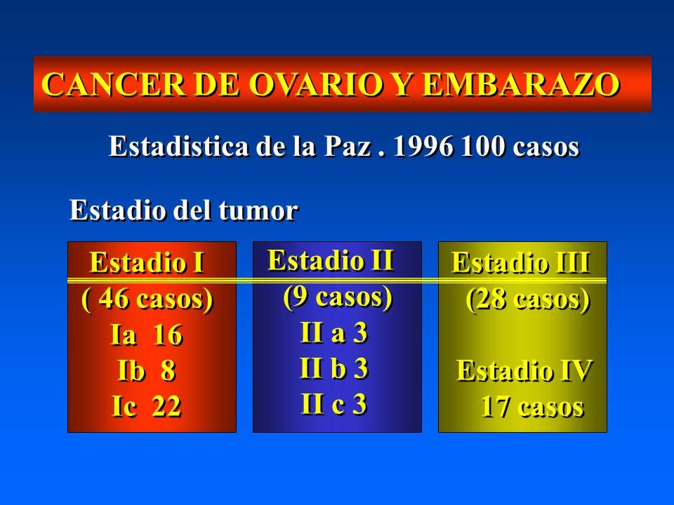 CANCER DE OVARIO Y EMBARAZO Estadistica de la Paz. 1996 100 casos Estadio del tumor Estadio I ( 46 casos) Ia 16 Ib 8 Ic 22 Estadio I ( 46 casos) Ia 16