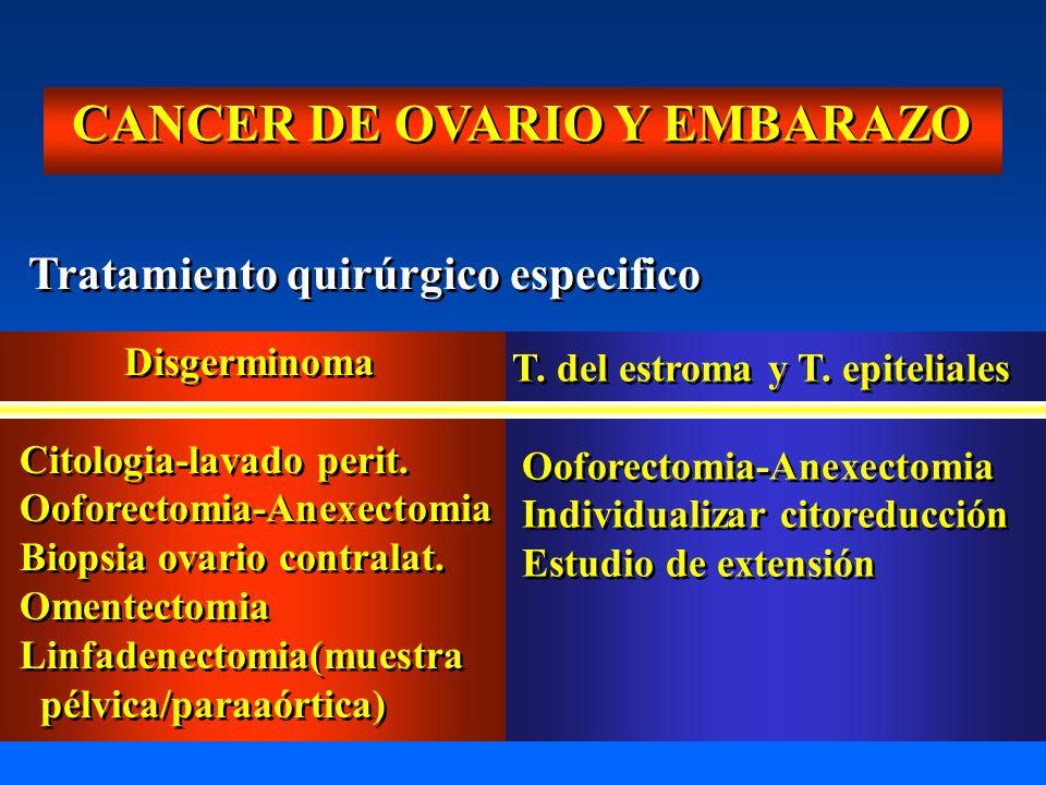 CANCER DE OVARIO Y EMBARAZO Tratamiento quirúrgico especifico Disgerminoma Citologia-lavado perit. Ooforectomia-Anexectomia Biopsia ovario contralat.