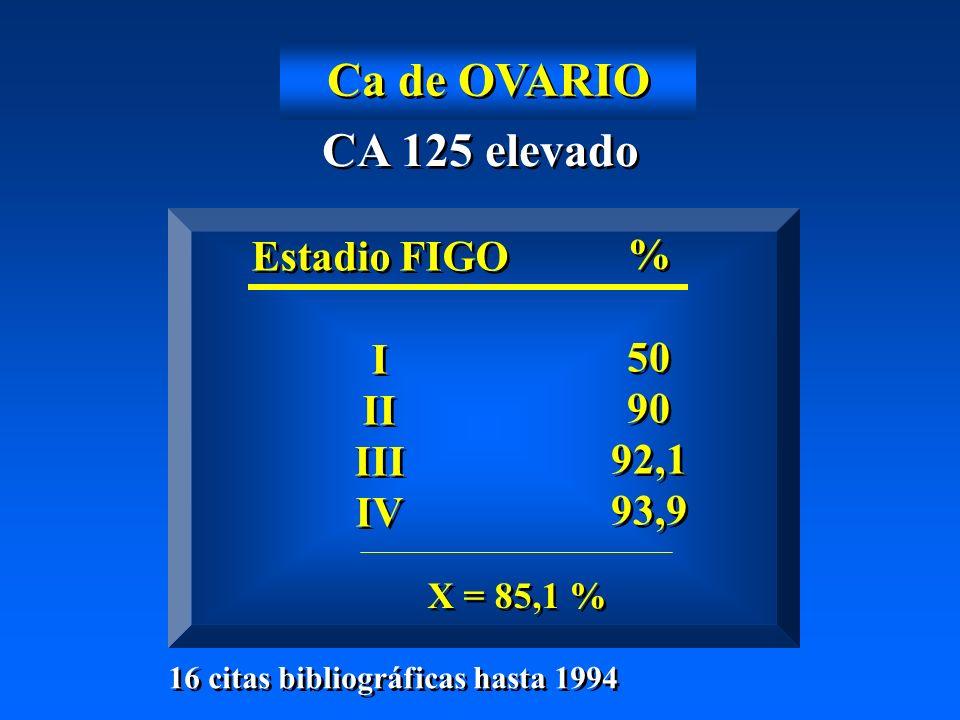 Ca de OVARIO CA 125 elevado Estadio FIGO I II III IV Estadio FIGO I II III IV % 50 90 92,1 93,9 % 50 90 92,1 93,9 X = 85,1 % 16 citas bibliográficas hasta 1994
