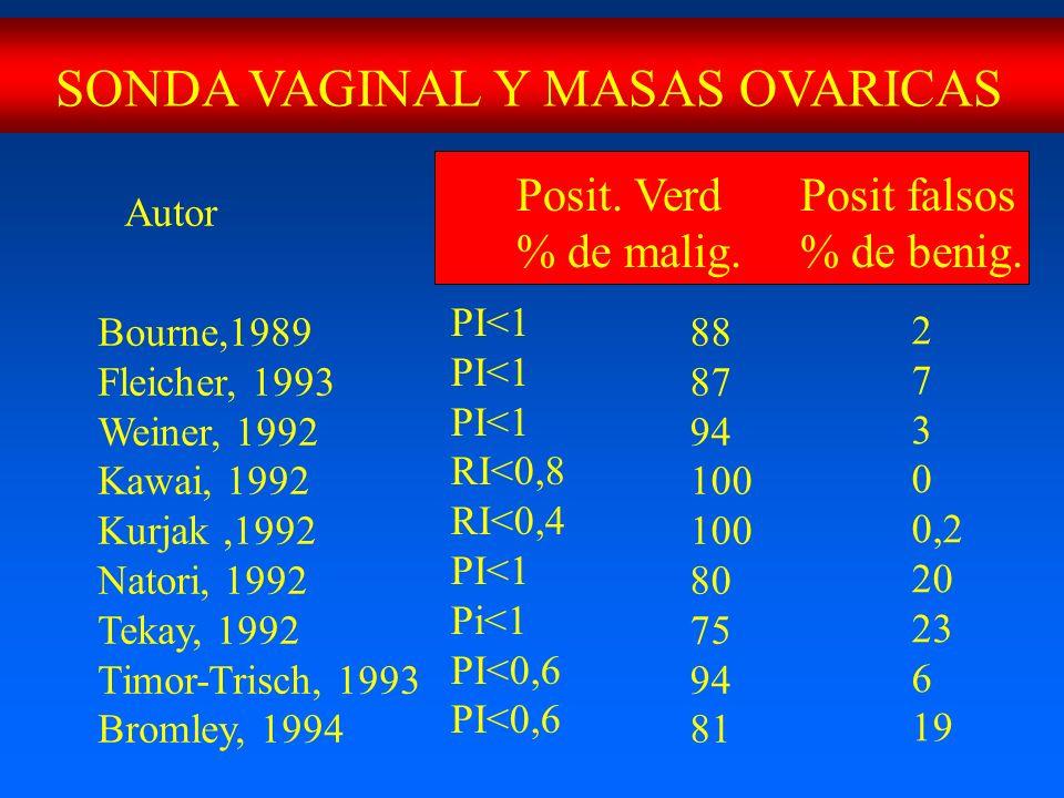 Autor Bourne,1989 Fleicher, 1993 Weiner, 1992 Kawai, 1992 Kurjak,1992 Natori, 1992 Tekay, 1992 Timor-Trisch, 1993 Bromley, 1994 88 87 94 100 80 75 94 81 PI<1 RI<0,8 RI<0,4 PI<1 Pi<1 PI<0,6 Posit.