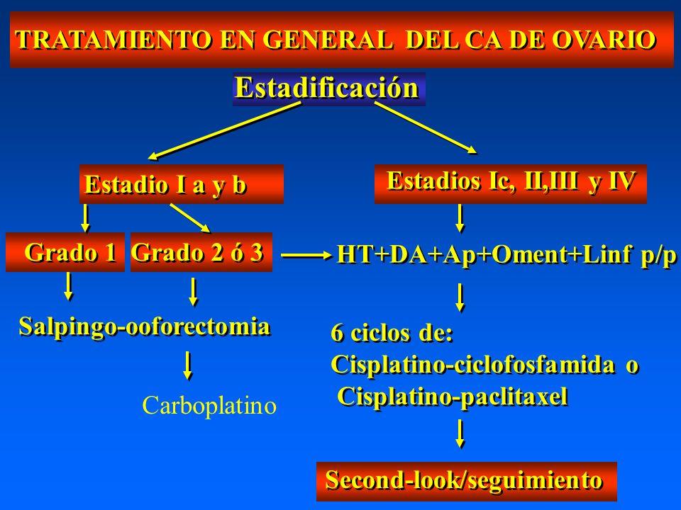TRATAMIENTO EN GENERAL DEL CA DE OVARIO Estadificación Estadio I a y b Grado 1 Grado 2 ó 3 Salpingo-ooforectomia Estadios Ic, II,III y IV HT+DA+Ap+Oment+Linf p/p 6 ciclos de: Cisplatino-ciclofosfamida o Cisplatino-paclitaxel 6 ciclos de: Cisplatino-ciclofosfamida o Cisplatino-paclitaxel Second-look/seguimiento Carboplatino