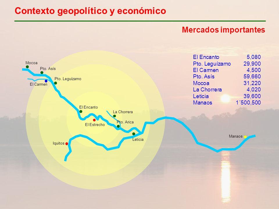 Contexto geopolítico y económico Mercados importantes Iquitos El Estrecho Manaos Pto. Leguízamo Pto. Asís Mocoa El Carmen El Encanto La Chorrera Pto.