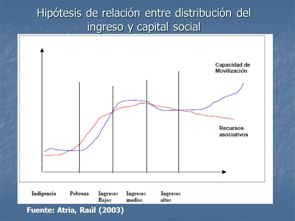 Hipótesis de relación entre distribución del ingreso y capital social Fuente: Atria, Raúl (2003)