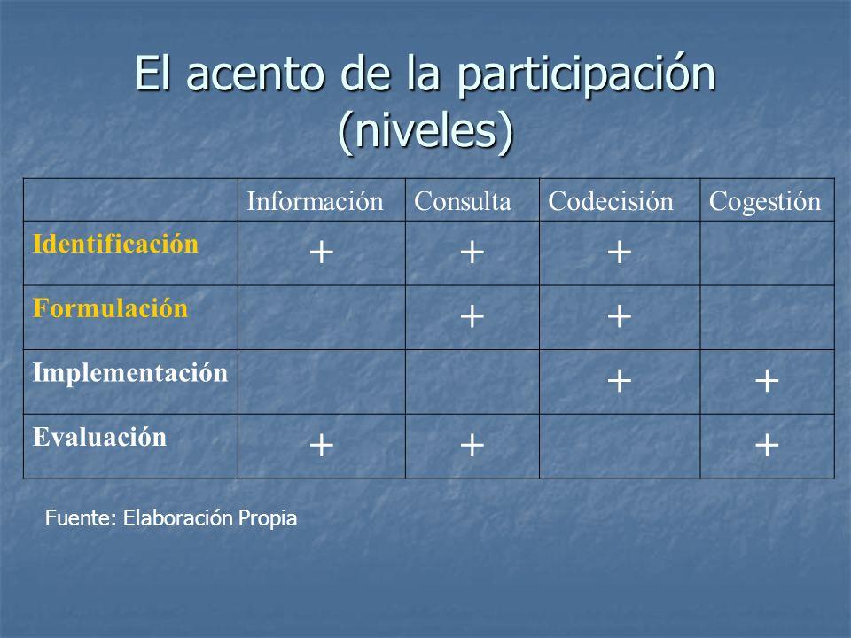 El acento de la participación (niveles) InformaciónConsultaCodecisiónCogestión Identificación +++ Formulación ++ Implementación ++ Evaluación +++ Fuen