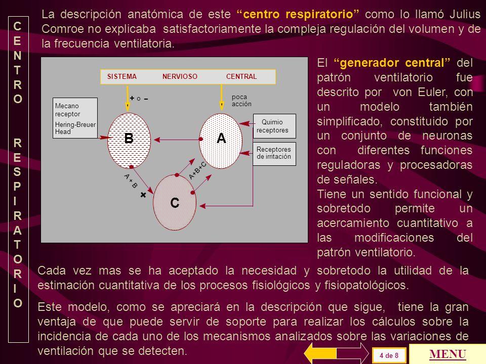 CN Cuarto Ventrículo CE CI Aún con todas las neuronas centrales intactas aumenta la amplitud y disminuye la frecuencia de los movimientos ventilatorio