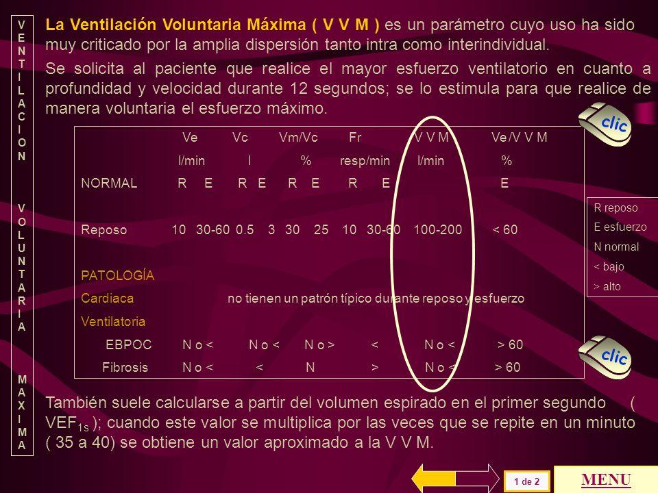 La relación ventilatoria alcanzada en esfuerzo modifica los valores de ventilación alveolar ( VA ) y de espacio muerto ( Vm ). 6 de 6 V e Vc Vm/Vc Fr