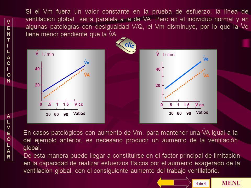 . VENTILACIONVENTILACION ALVEOLARALVEOLAR 30 60 90 Vatios V 40 20 0.5 1 1.5Vc ccc l / min VA Ve clic.. La ventilación alveolar (VA) está regulada, en