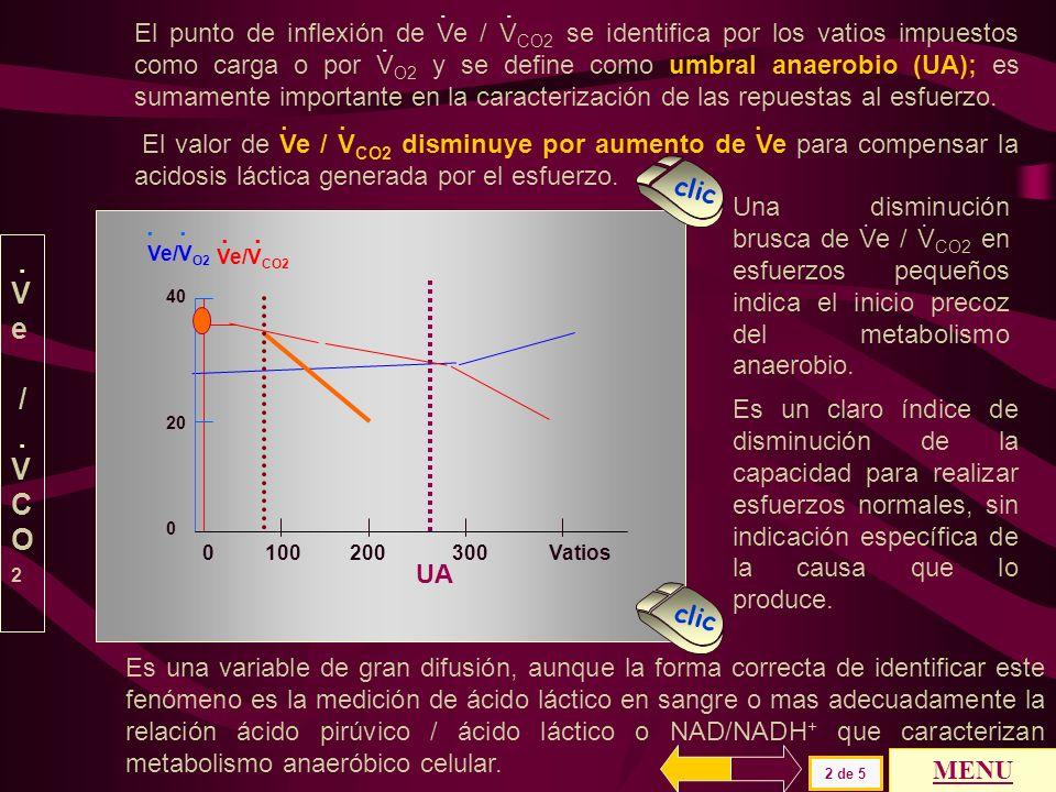 0 100 200 300 Vatios Ve/V O2 40 20 0 Ve/V CO2..... 1 de 5 y su valor disminuye ligeramente a partir del inicio del esfuerzo MENU clic Ve /VCO2Ve /VCO2