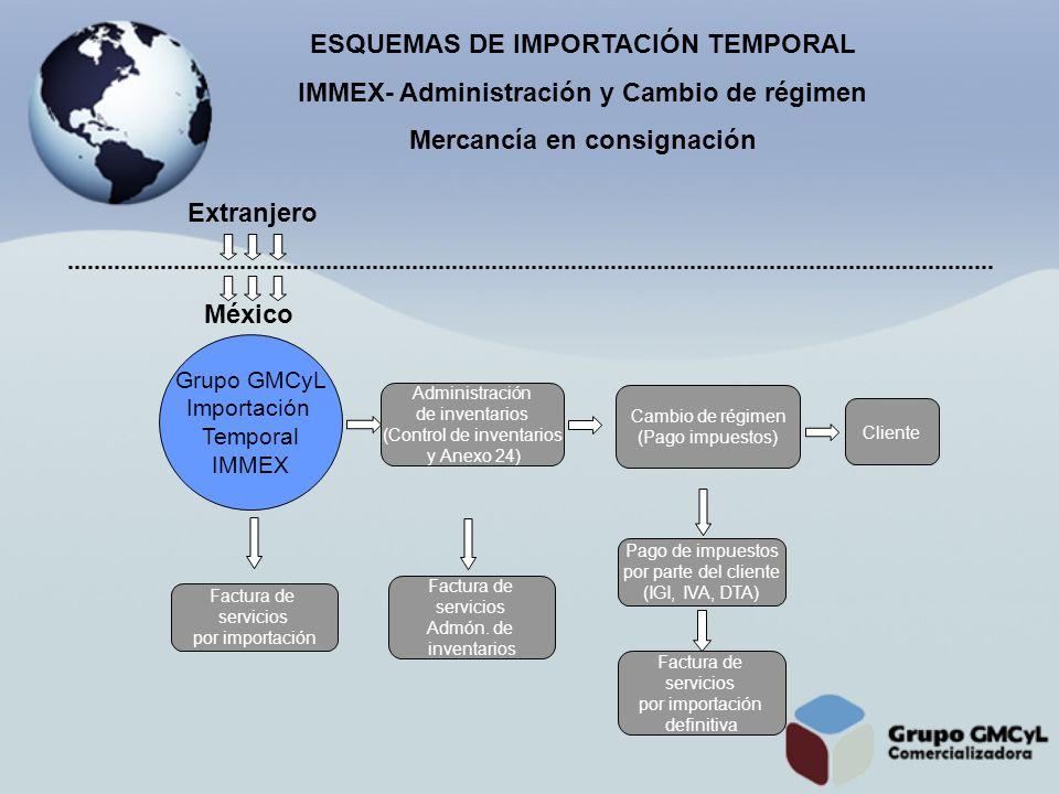 ESQUEMAS DE IMPORTACIÓN TEMPORAL IMMEX- Administración y Cambio de régimen Mercancía en consignación Grupo GMCyL Importación Temporal IMMEX Factura de