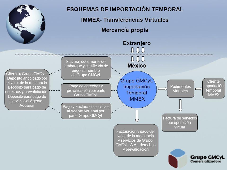 ESQUEMAS DE IMPORTACIÓN TEMPORAL IMMEX- Transferencias Virtuales Mercancía propia Grupo GMCyL Importación Temporal IMMEX Factura, documento de embarqu