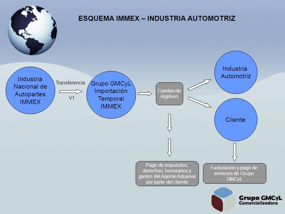 ESQUEMA IMMEX – INDUSTRIA AUTOMOTRIZ Grupo GMCyL Importación Temporal IMMEX Pago de impuestos, derechos, honorarios y gastos del Agente Aduanal por pa