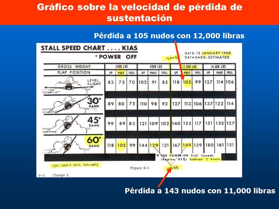 Gráfico sobre la velocidad de pérdida de sustentación Pérdida a 143 nudos con 11,000 libras Pérdida a 105 nudos con 12,000 libras