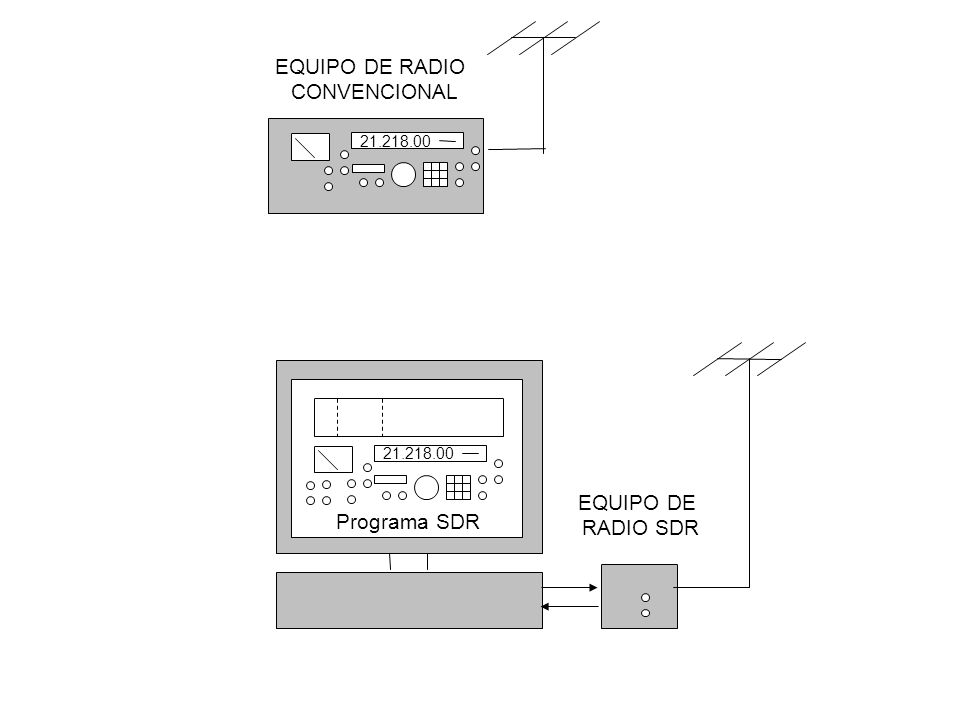 Equipos de conversión directa: parte software Un ordenador y/o un chip programable lleva a cabo las funciones de procesado de señal (filtrado, modulación/demodulación, reducción de ruido, AGC, análisis espectral, etc.) y otras como interfaz de usuario, control del equipo, etc.