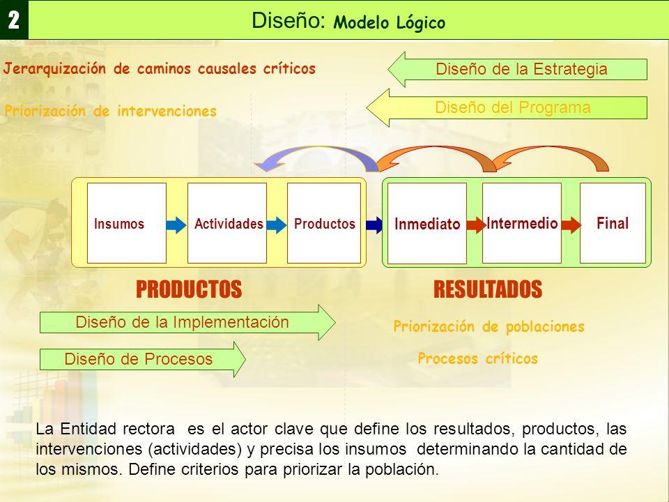 Diseño: Modelo Lógico 2 Diseño de la Estrategia Diseño del Programa Jerarquización de caminos causales críticos Priorización de intervenciones PRODUCT