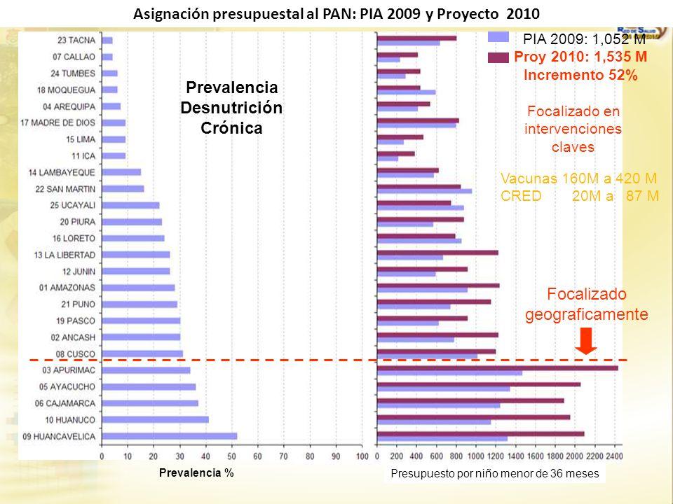 Prevalencia Desnutrición Crónica PIA 2009: 1,052 M Proy 2010: 1,535 M Incremento 52% Prevalencia % Presupuesto por niño menor de 36 meses Focalizado g