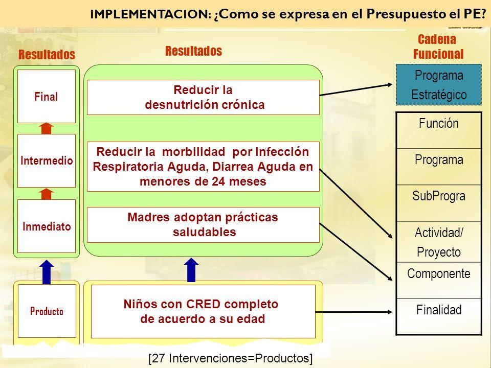 IMPLEMENTACION: ¿ Como se expresa en el Presupuesto el PE? Final Resultados Intermedio Inmediato Reducir la morbilidad por Infección Respiratoria Agud