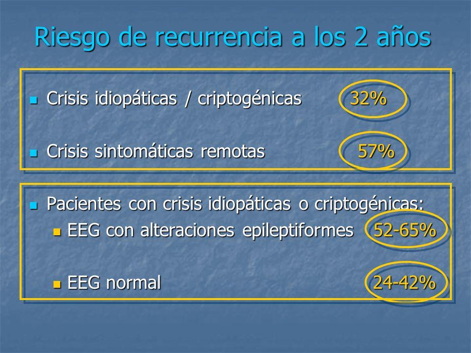 Eficacia de la medicación para la prevención de las recurrencias Ensayo clínico aleatorizado en niños y adultos Ensayo clínico aleatorizado en niños y adultos Riesgo de recurrencia a los 2 años: Riesgo de recurrencia a los 2 años: 1ª CE no tratada: 51% 1ª CE no tratada: 51% 1ª CE tratada: 25% 1ª CE tratada: 25% FSTG.