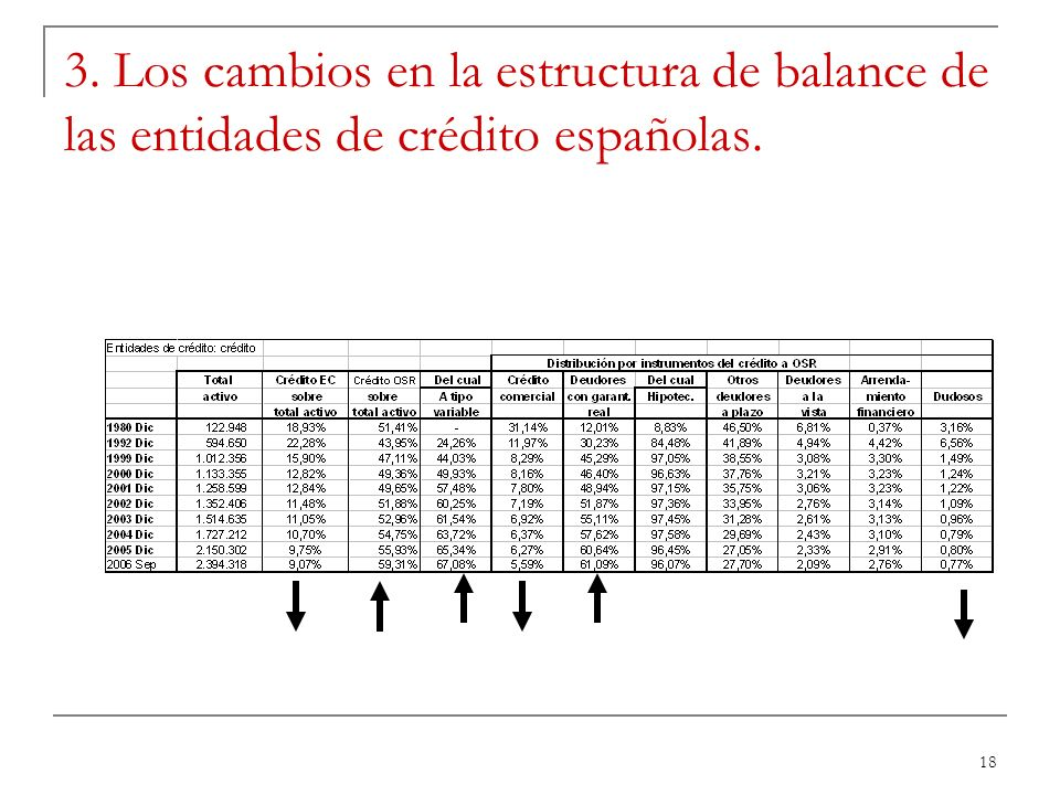 18 3. Los cambios en la estructura de balance de las entidades de crédito españolas.