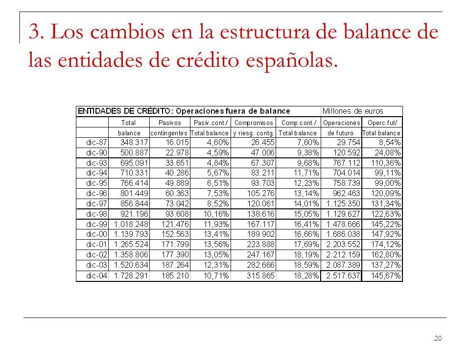 20 3. Los cambios en la estructura de balance de las entidades de crédito españolas.