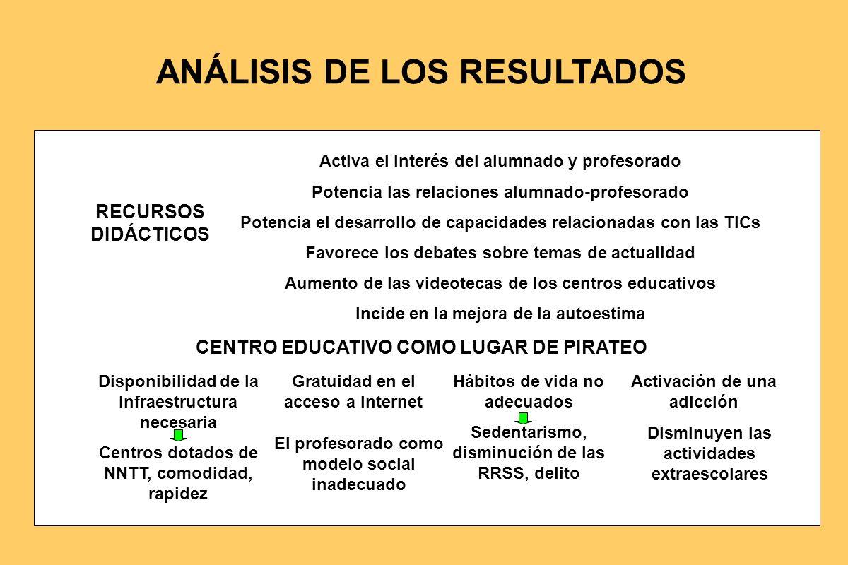 ANÁLISIS DE LOS RESULTADOS RECURSOS DIDÁCTICOS CENTRO EDUCATIVO COMO LUGAR DE PIRATEO Disponibilidad de la infraestructura necesaria Centros dotados d
