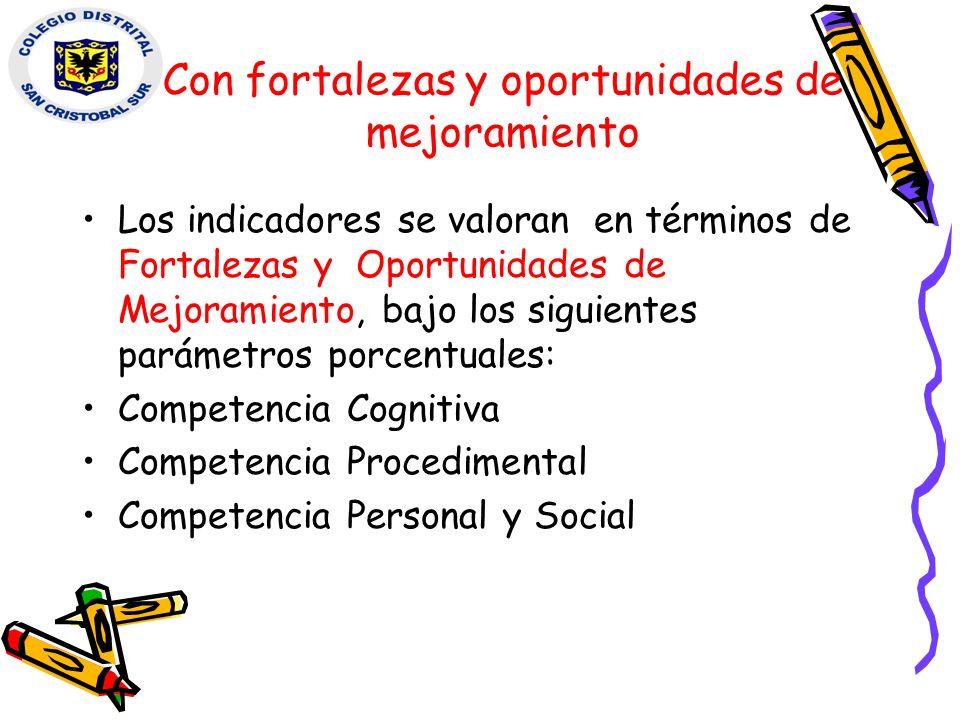 Con fortalezas y oportunidades de mejoramiento Los indicadores se valoran en términos de Fortalezas y Oportunidades de Mejoramiento, bajo los siguient