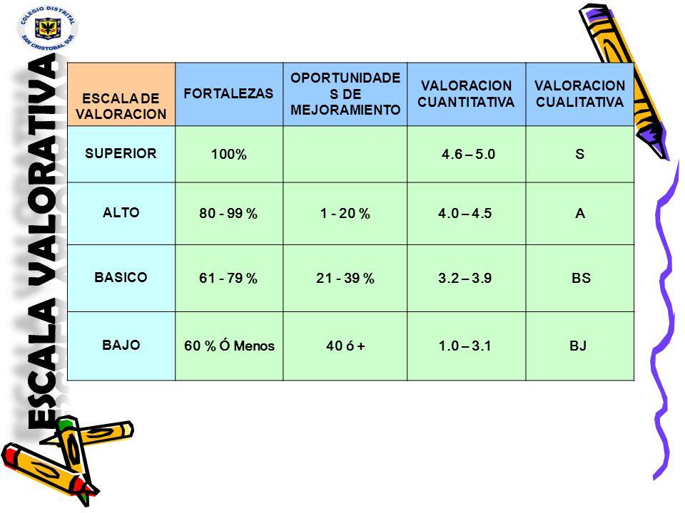ESCALA DE VALORACION FORTALEZAS OPORTUNIDADE S DE MEJORAMIENTO VALORACION CUANTITATIVA VALORACION CUALITATIVA SUPERIOR 100% 4.6 – 5.0S ALTO 80 - 99 %1