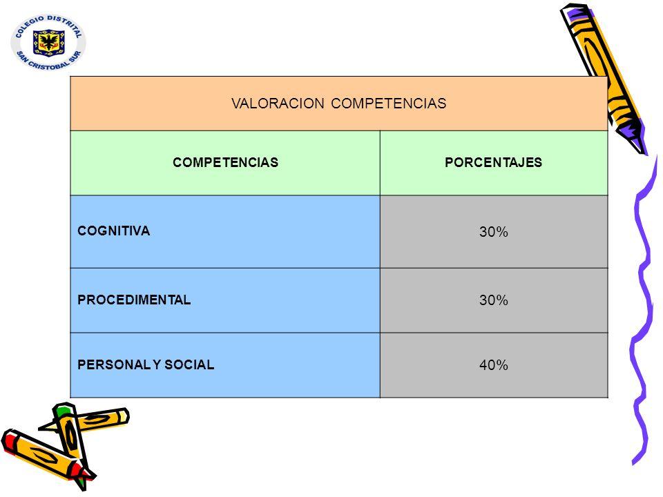 VALORACION COMPETENCIAS COMPETENCIASPORCENTAJES COGNITIVA 30% PROCEDIMENTAL 30% PERSONAL Y SOCIAL 40%