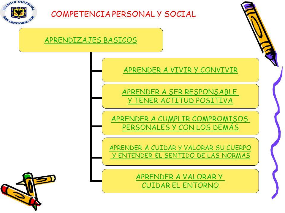 APRENDER A CUMPLIR COMPROMISOS PERSONALES Y CON LOS DEMÁS COMPETENCIA PERSONAL Y SOCIAL