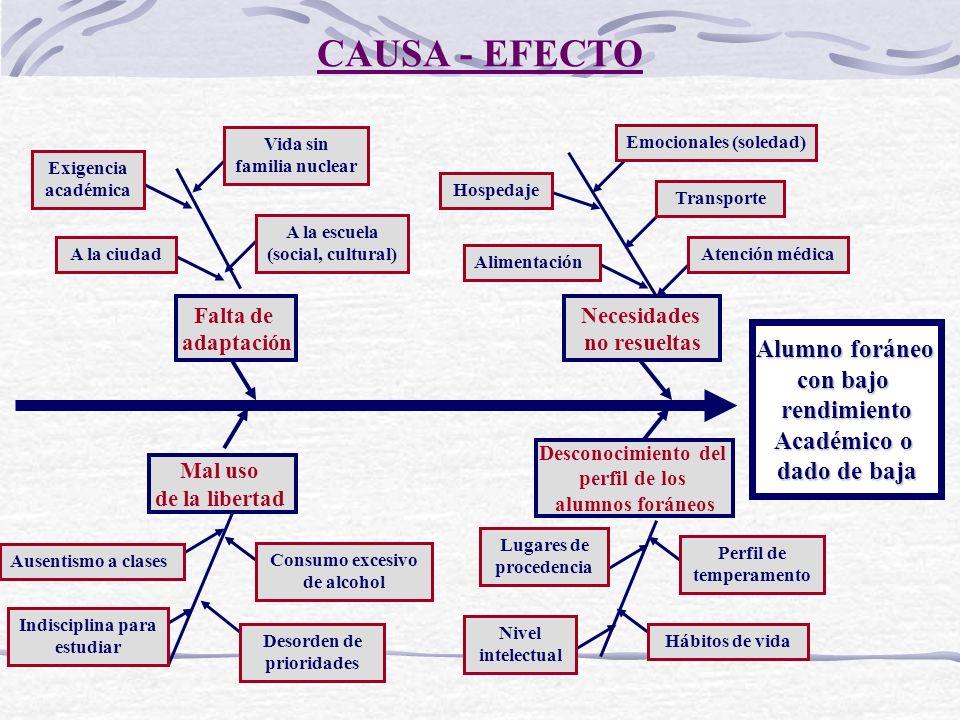 CAUSA - EFECTO Alumno foráneo con bajo rendimiento Académico o dado de baja Falta de adaptación Necesidades no resueltas Mal uso de la libertad Descon